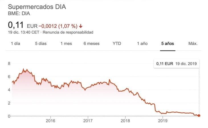 DIA se ha desplomado en Bolsa hasta el punto de ser expulsada del Ibex 35