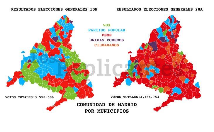 Notable ascenso el de la derecha de VOX y el PP en los municipios madrileños, así como el descalabro de la izquierda de Unidas Podemos y Ciudadanos