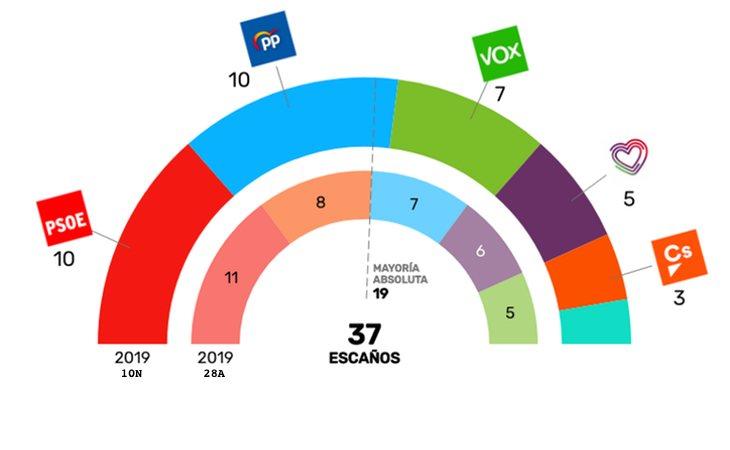 Así quedarán repartidos los 37 diputados de la Comunidad de Madrid en el Congreso: destaca el ascenso de VOX y la caída estrepitosa de Ciudadanos