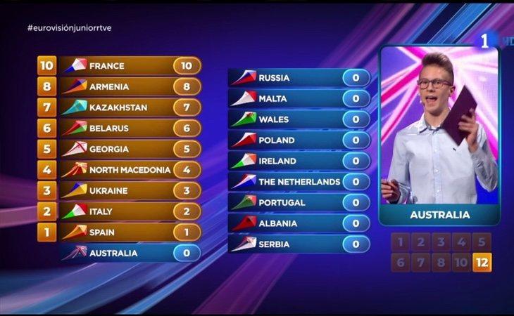 El jurado de Australia nos da el primer punto de la gala. Los 12 puntos van para Países Bajos.