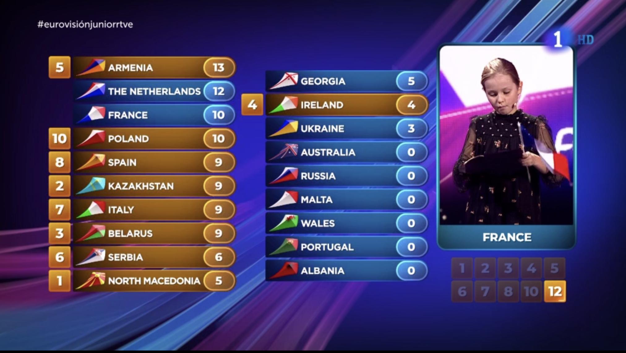 Francia nos da 8 puntos. Países Bajos recibe nuevamente 12 puntos del jurado