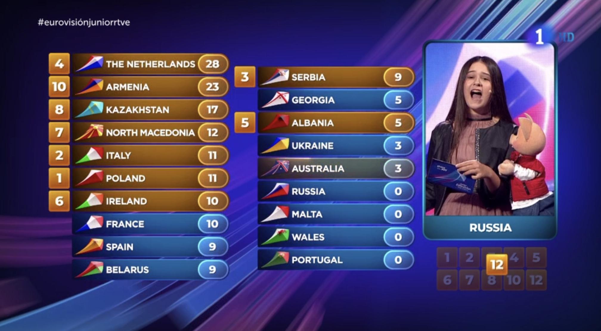 Rusia nos da 9 puntos. El jurado da los 12 a Australia