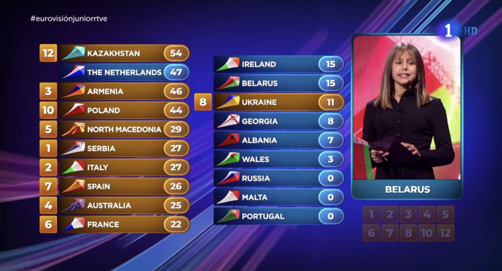 España se aleja del top-5 tras la votación del jurado de Bielorrusia
