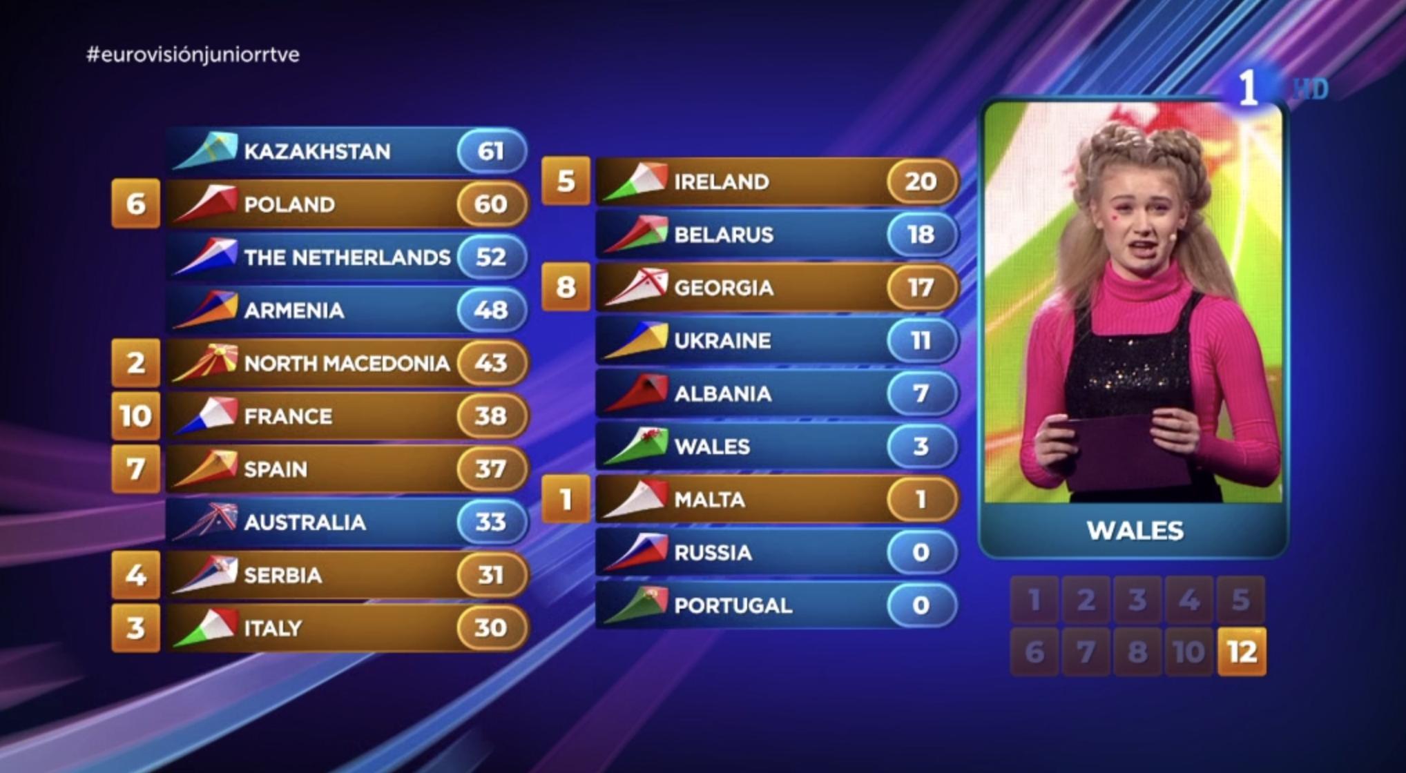 Kazajistán está en la cabeza de las votaciones tras los 7 puntos de Gales a España
