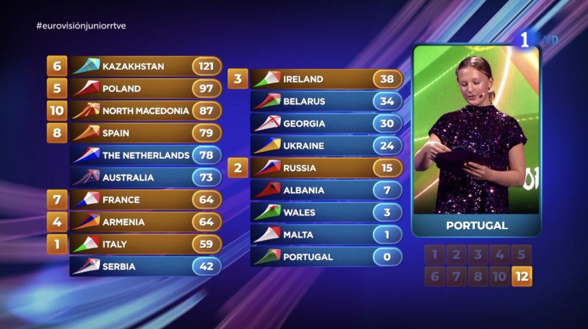 Portugal nos brinda ocho puntos en las votaciones