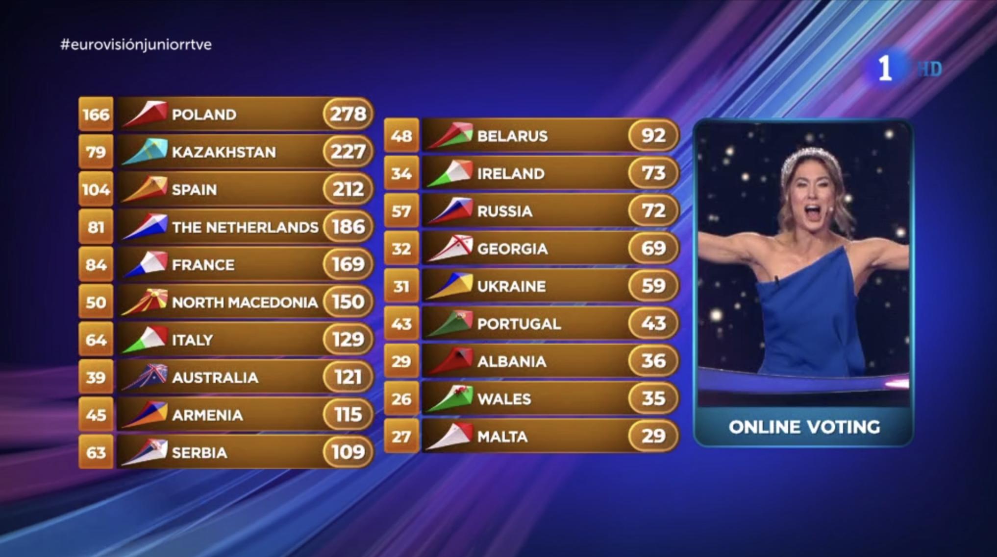 ¡Polonia gana Eurovision Junior 2019 por segundo año consecutivo! ¡España queda en tercera posición! Así ha quedado el resultado de las ...
