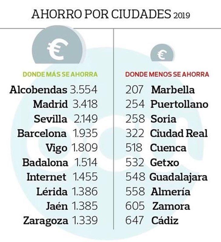La localidad madrileña de Alcobendas se sitúa como la que más permite ahorrar a sus habitantes a la hora de realizar la compra