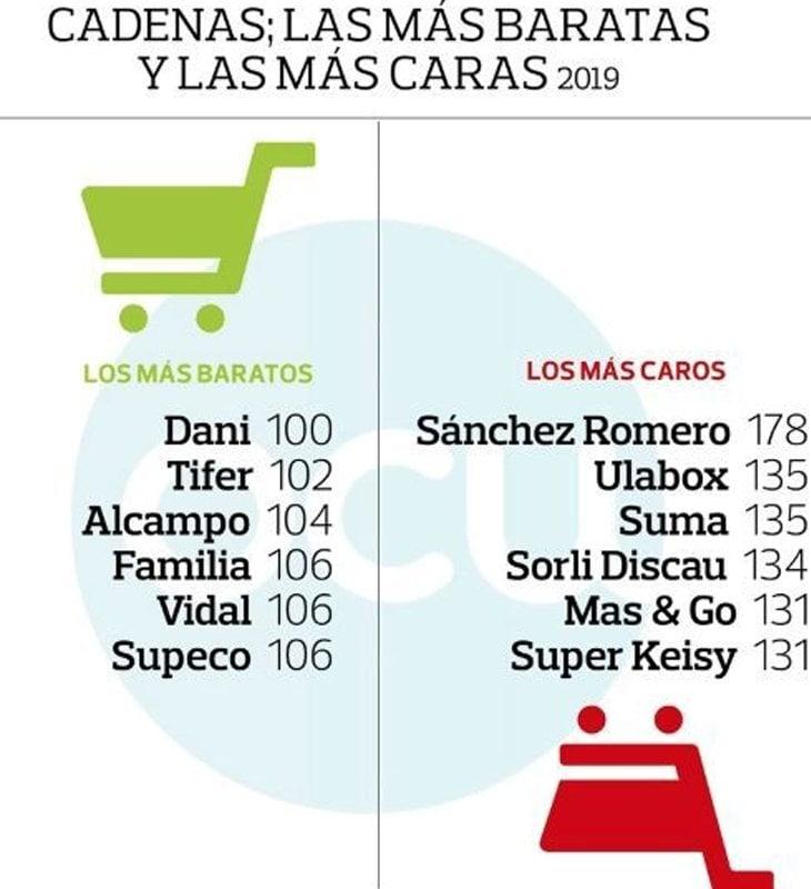 Los supermercados más baratos y caros del país, según el análisis de la OCU