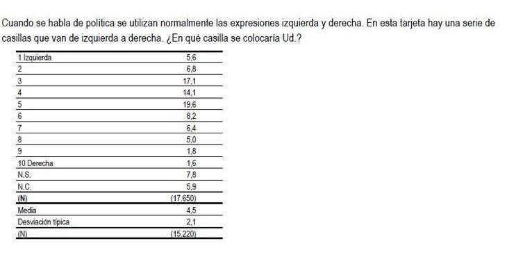 Así se ubican ideológicamente los españoles, según el CIS de octubre de 2019