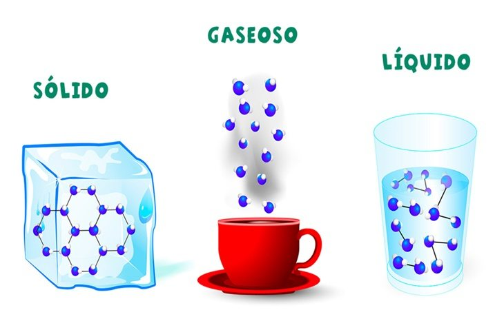 Los estados de la materia van más allá de sólido, líquido y gaseoso