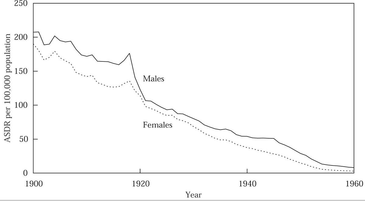 Gráfico de defunción por tuberculosis desde 1900 hasta 1960