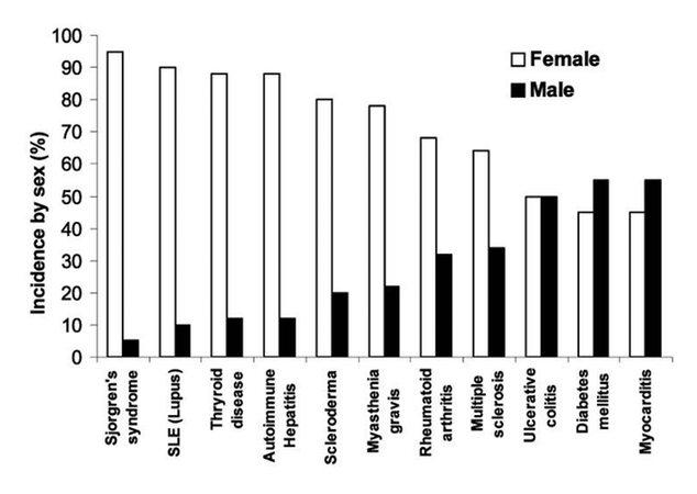 Comparación de las diferencias entre mujeres y hombres con las enfermedades autoinmunes