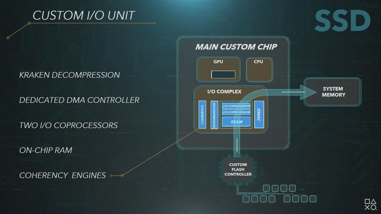 Arquitectura del chip SSD de PS5