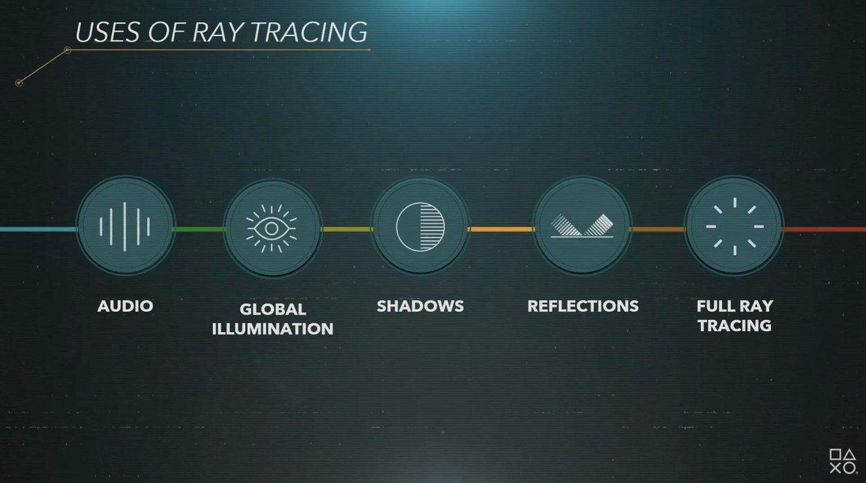 El ray tracing en PlayStation 5