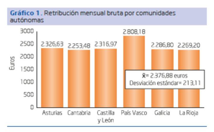 Gráfico sueldos de enfermeros según comunidad autónoma. Fuente: enfermeria21.com