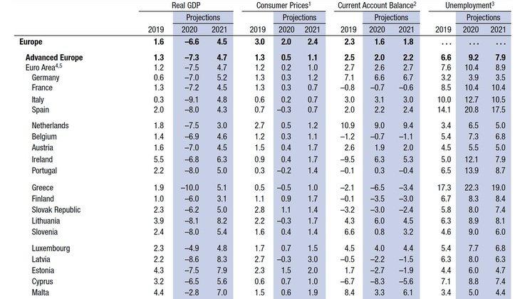 Las estimaciones del FMI sobre la economía española
