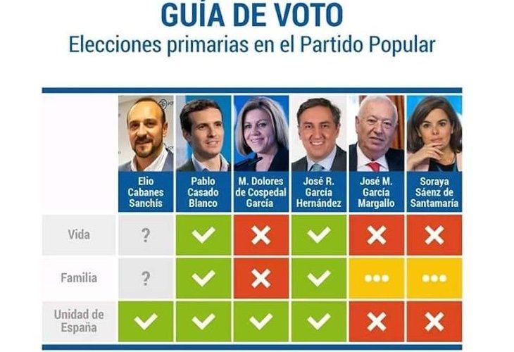 Guía de voto sobre las primarias en el PP publicada por HazteOír, donde se defendía el voto a Pablo Casado