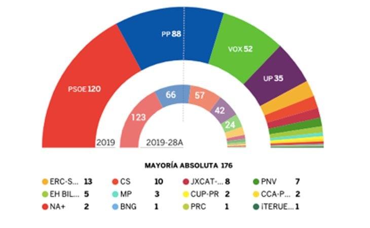 Arco parlamentario de la XIV Legislatura en España