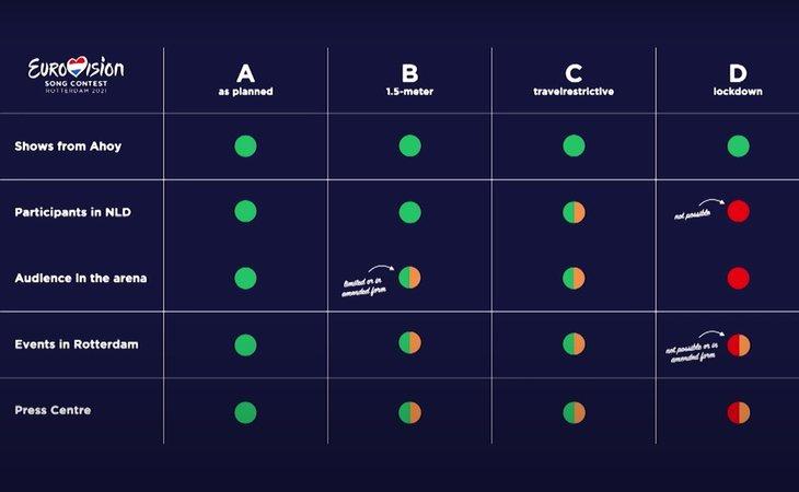 La UER y los entes NPO/NOS/AVROTROS han planteado varios modelos a través de los que poder dirigir la celebración de Eurovisión 2021 pese a la pandemia