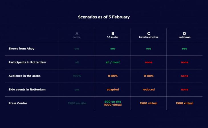 Estos son los tres escenarios valorados por la UER a tres de febrero