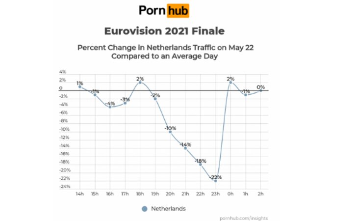 En Países Bajos el consumo de porno también se cayó al suelo