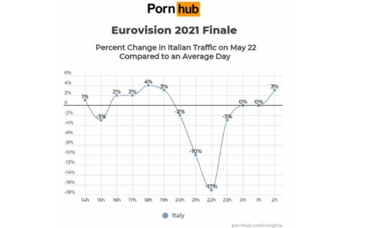 Este fue el consumo de porno en Italia durante Eurovisión