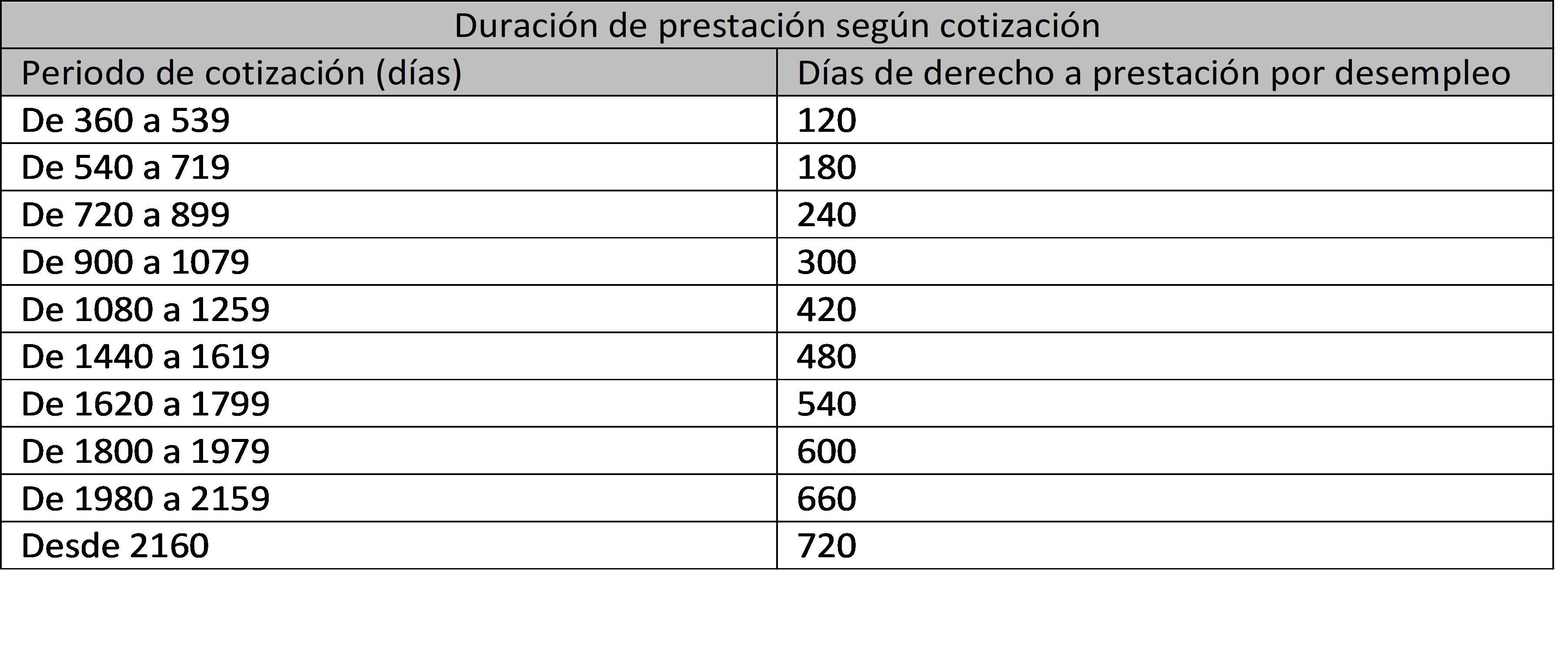 Duración de la prestación según la cotización