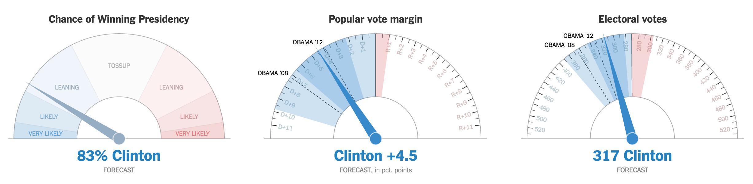 El NYT lanza sus primeras predicciones: 83% de victoria de Clinton