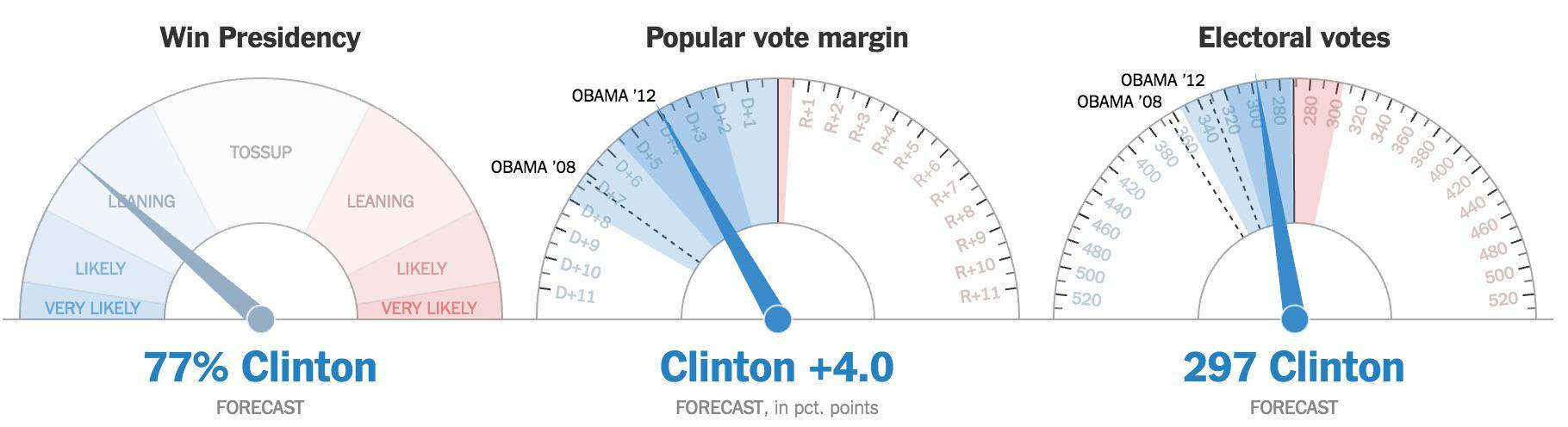 Las posibilidades de Clinton de ganar están bajando peligrosamente a medida que la noche avanza, sobre todo por Florida.