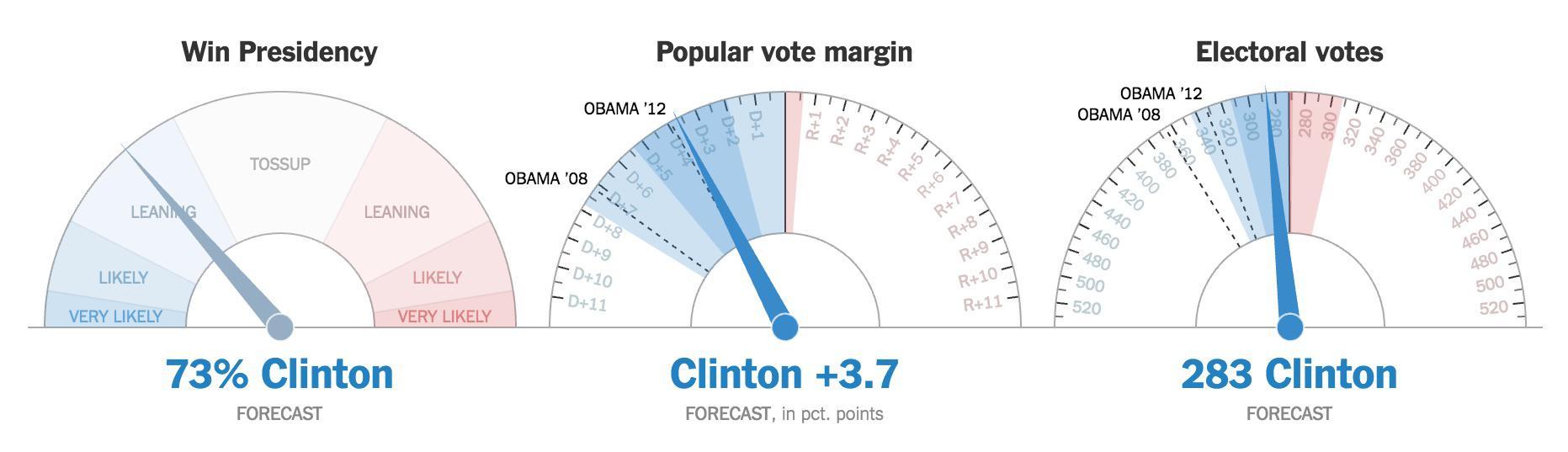 Sigue bajando la probabilidad de victoria de Clinton, ya por el 73%, 10 puntos menos que al inicio de la noche.