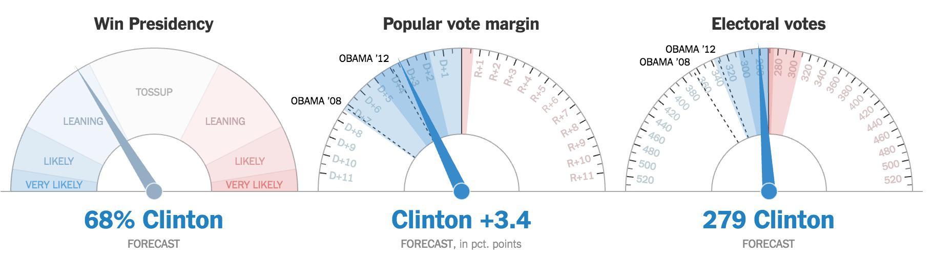La predicción del NYT sigue siendo muy preocupante para Clinton. Vuelve a caer al 68%. Clinton empeoraría los datos de Obama.