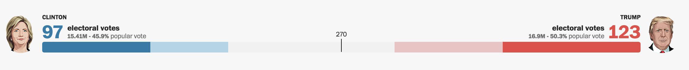 Clinton está pinchando en demasiados Estados clave. La cosa está por ahora así. Hay que llegar a 270 votos para ganar.