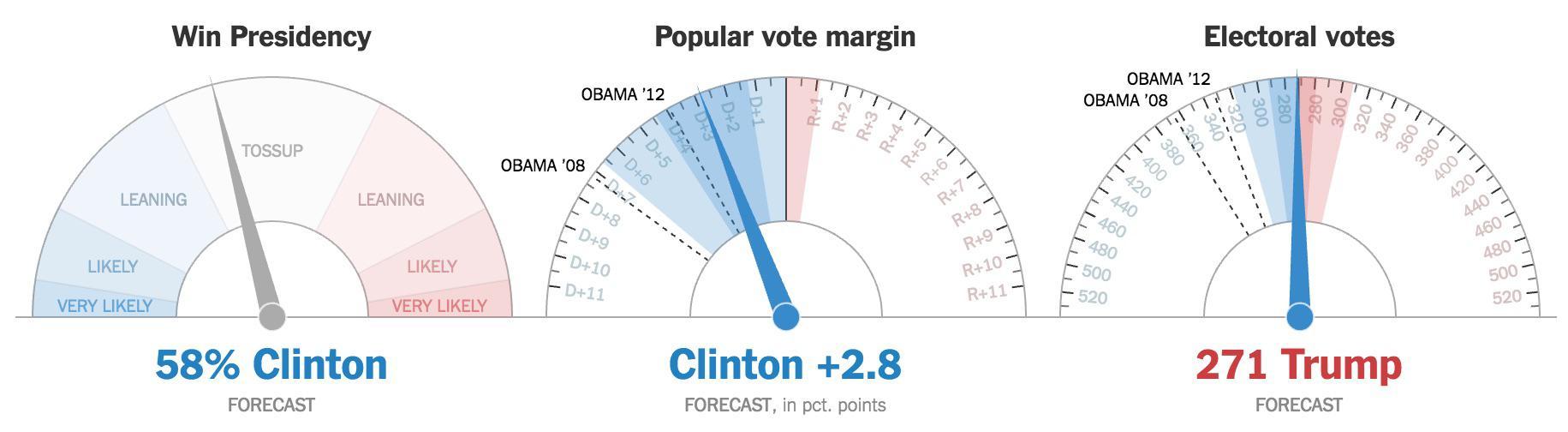 Clinton se está desplomando. El NYT ya da la victoria a Trump en votos electorales.