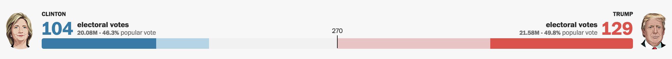 Trump acaricia la presidencia, y es relativamente pronto. Clinton se está hundiendo en muchos Estados.