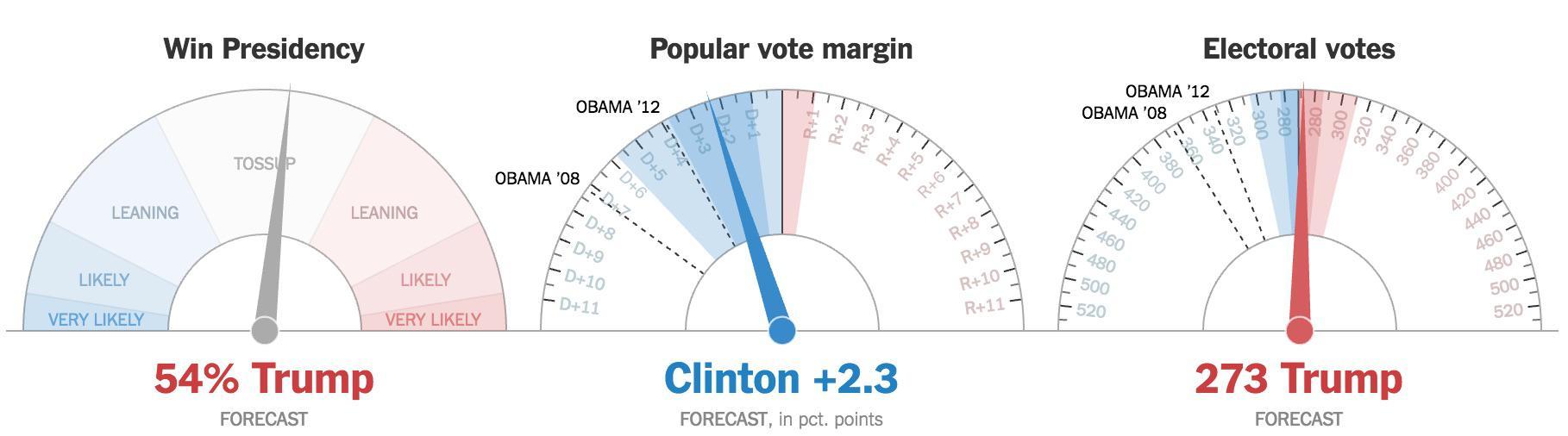 Trump parece que va a ganar. Puede incluso llegar a arrasar.