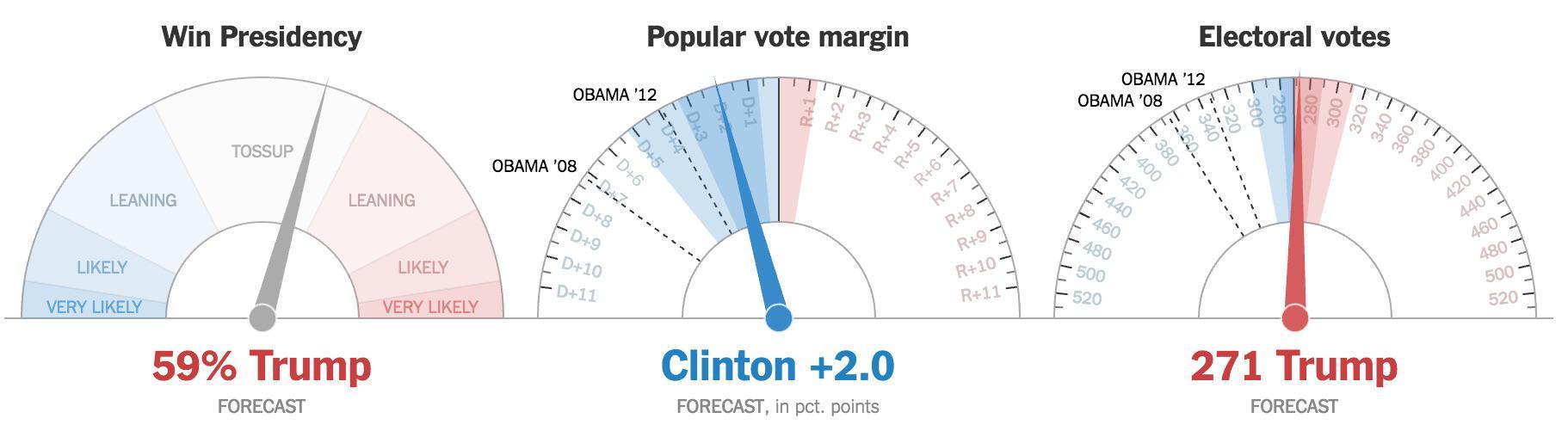 En poco más de una hora cierra la costa Oeste, pero Clinton lo tiene muy difícil...