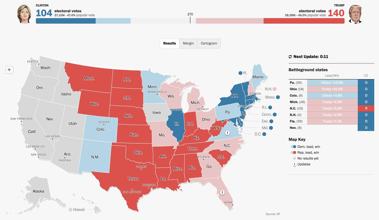 Este es el panorama ahora mismo. En una hora cierran los últimos Estados, favorables a Clinton.