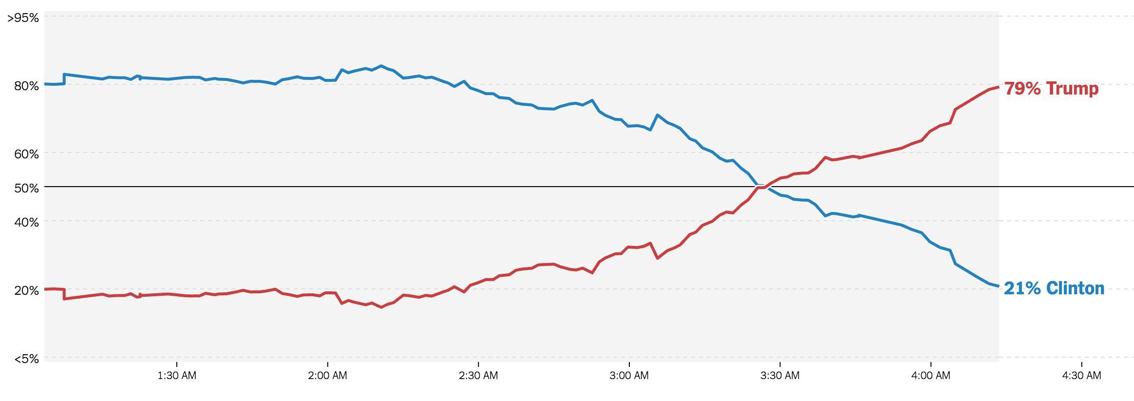 Este gráfico explica también el fracaso de los medios de comunicación y las encuestas.
