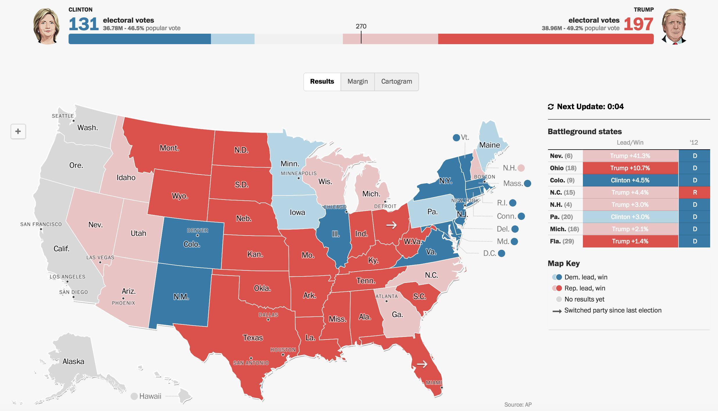 Trump ya ha ganado Florida y Ohio. Dos Estados que ganó Obama las pasadas elecciones.