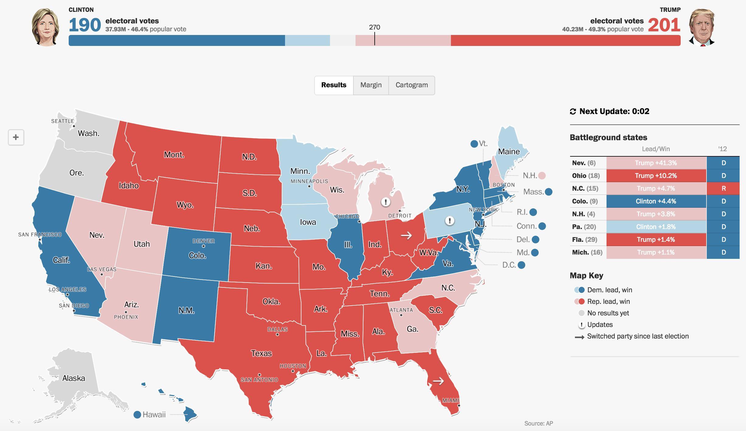 Trump y Clinton, muy igualados en votos electorales. Pero Trump tiene ventaja en los Estados decisivos.