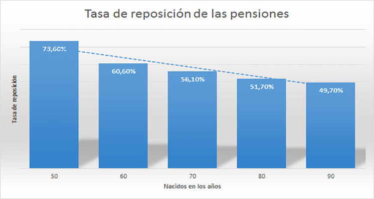 Fuente: informe OCDE. Elaboración propia