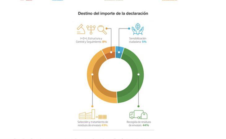 Destino de los ingresos (Fuente: Ecoembes)