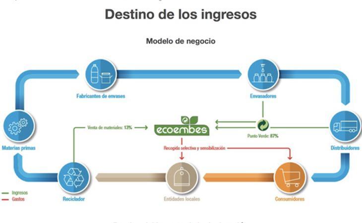 La cadena de trabajo de Ecoembes (Fuente: Ecoembes)
