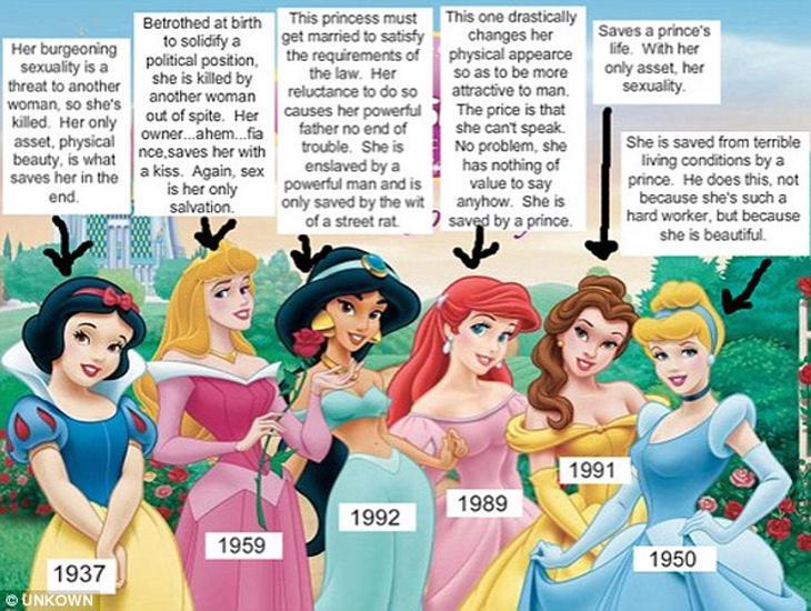 Según este diagrama, aunque hayan pasado los años, el modelo de princesa es el mismo