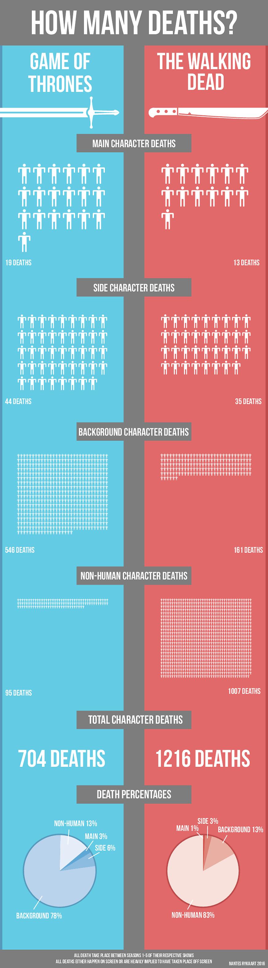 ¿Qué serie presenta más muertes?