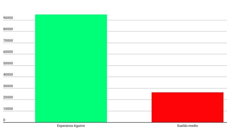 Pese a cobrar tres veces el sueldo medio de un español, a Aguirre solo le da para comprar en Primark