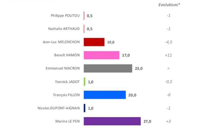 Fillon y Macron luchan por ser el rival de la ultraderechista Le Pen