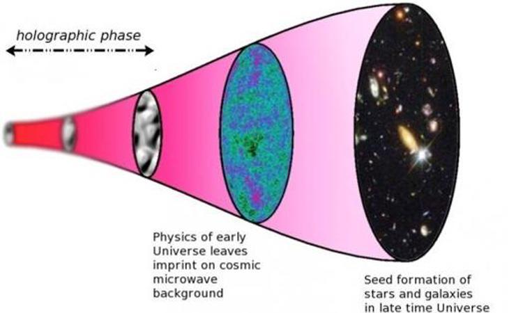 En la fase de la izquierda, el universo mantiene su apariencia bidimensional y aparece difuminado porque no existen ni el tiempo ni el espacio. En el medio surge la radiación cósmica de microondas y en la derecha, el universo ya proyectado en su apariencia geométrica