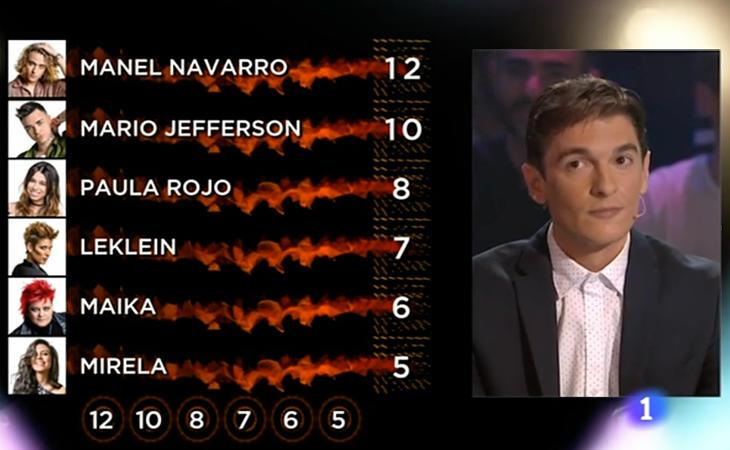 Las votaciones de Xavi Martínez