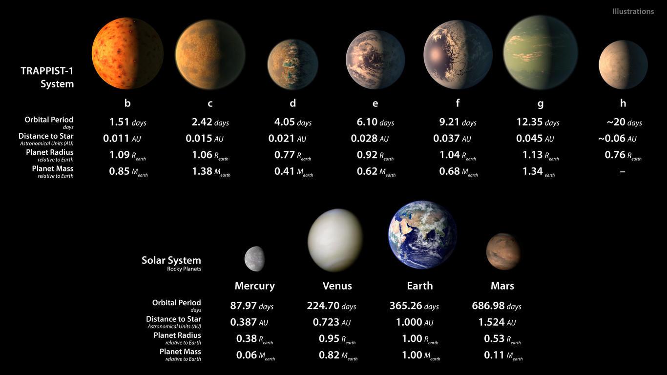 Relación de planetas